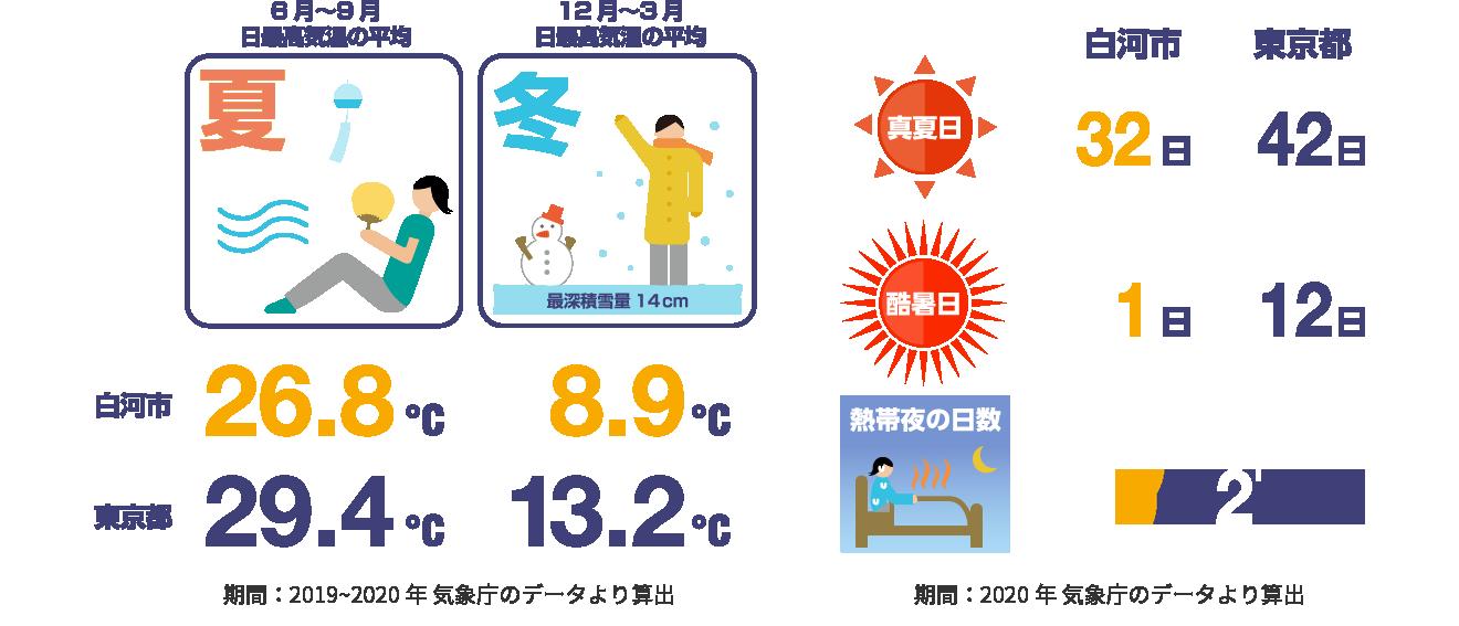 一年中過ごしやすい気候