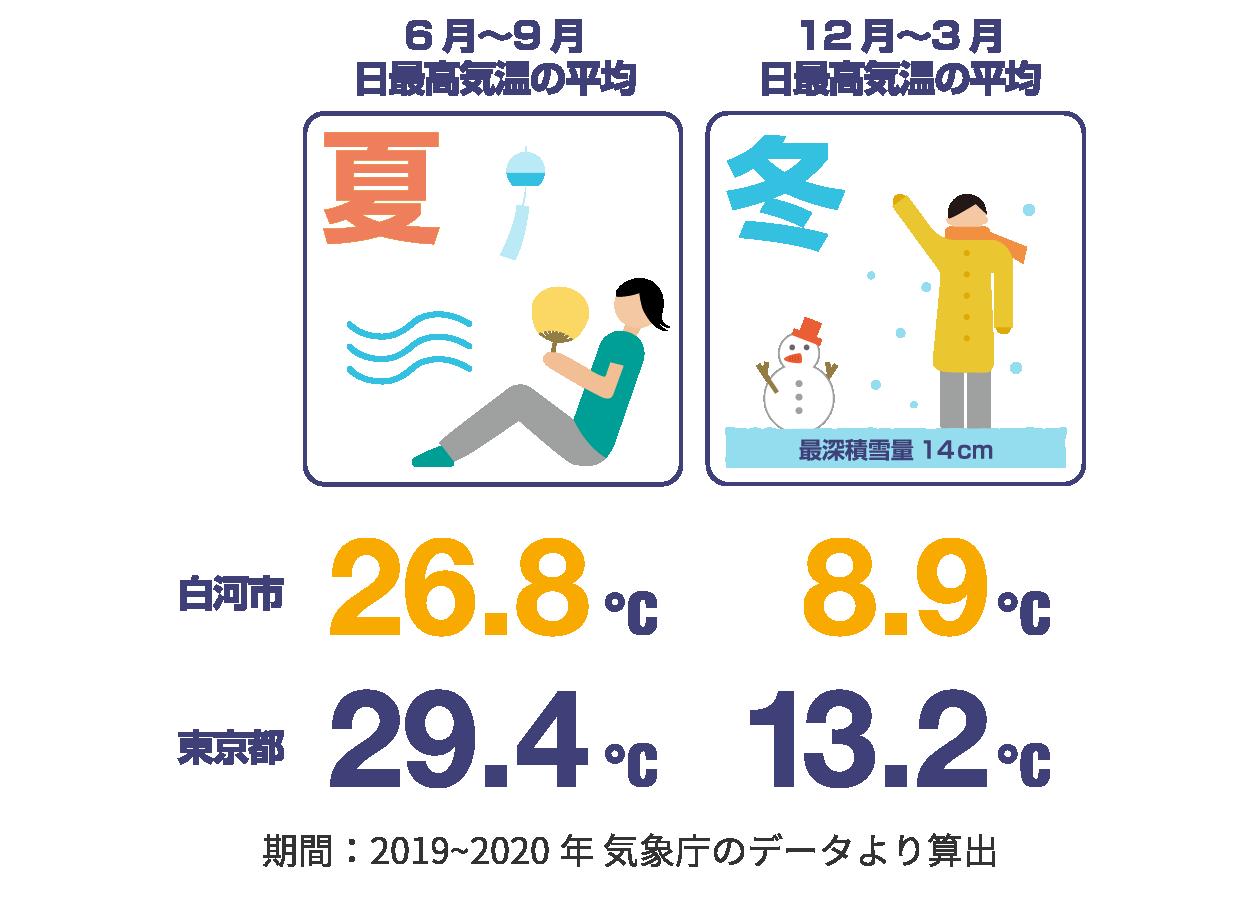 白河市と東京都の日最高気温の比較