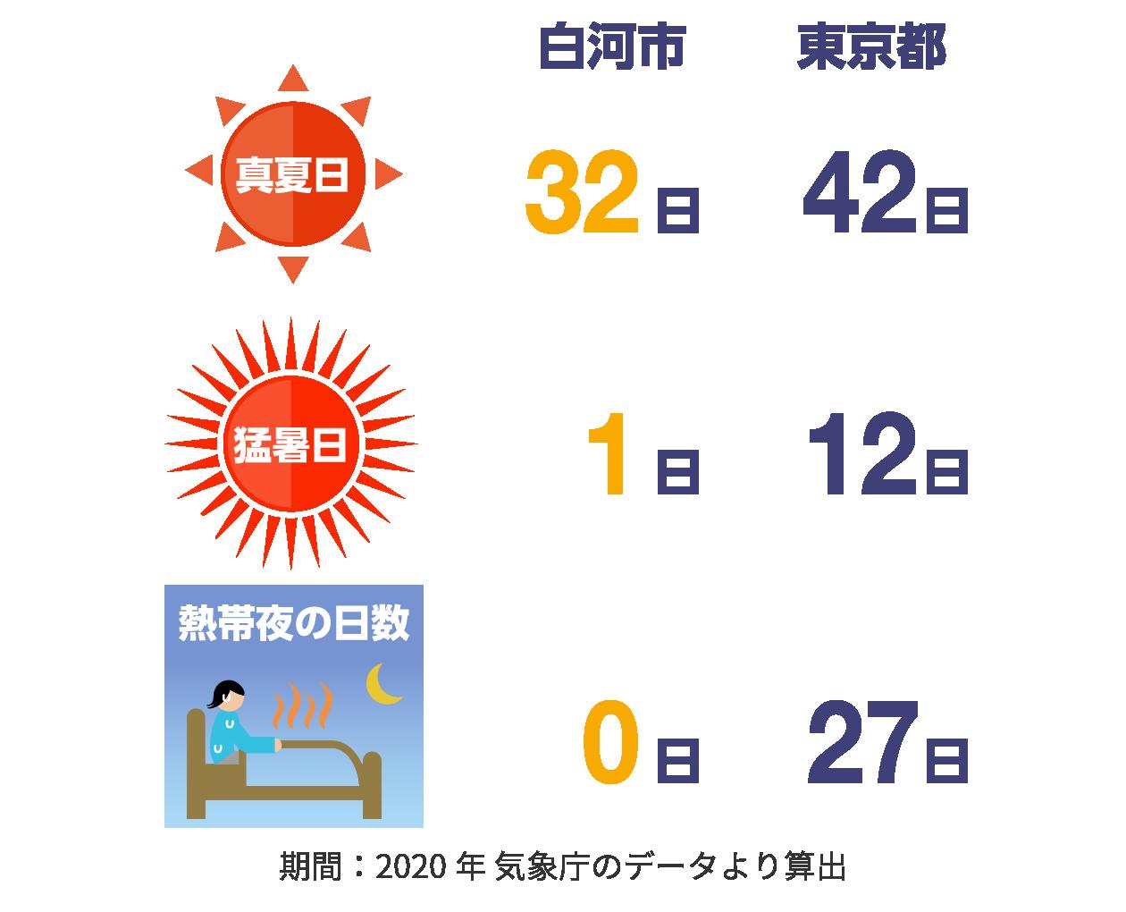 白河市と東京都の気候の比較