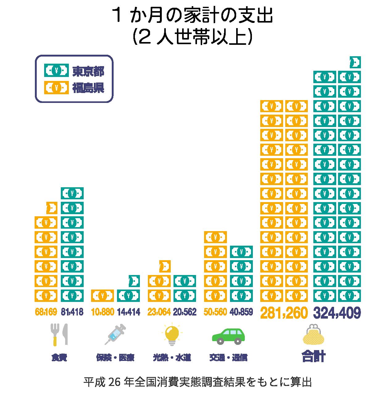 1か月の家計の支出(2人世帯以上)