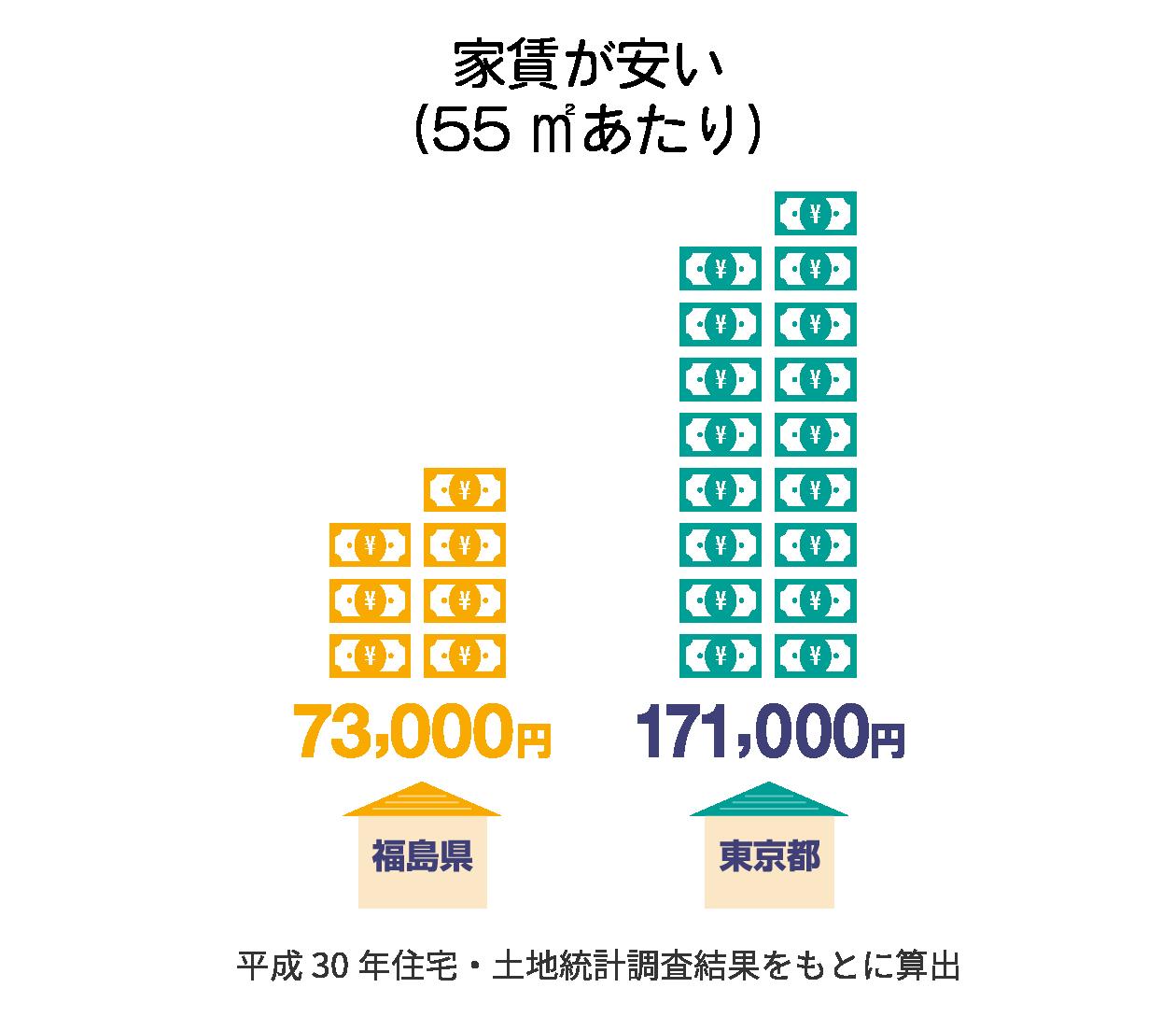 家賃が安い(55㎡あたり)