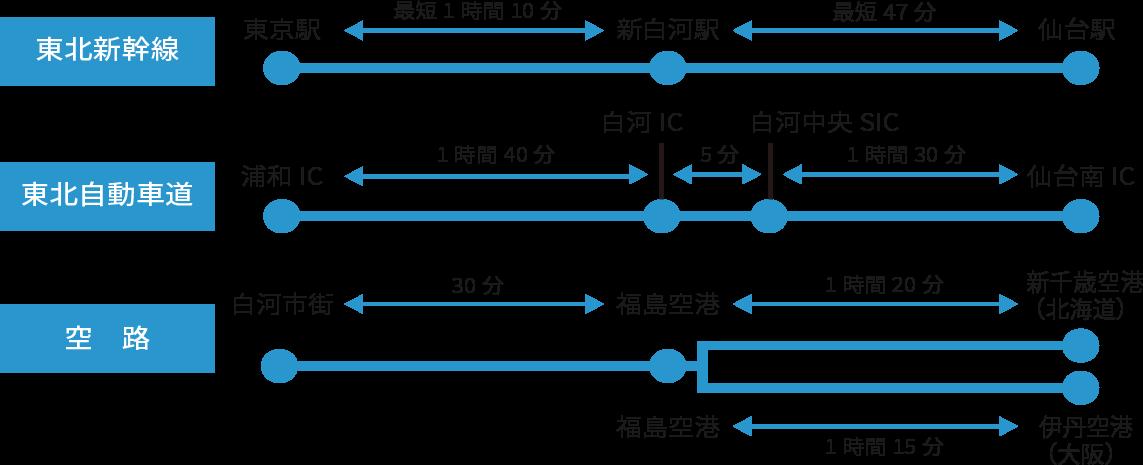 東北新幹線では東京駅から新白河駅まで最短1時間10分。東北自動車道では浦和ICから白河ICまで1時間40分。福島空港から白河市街まで30分。